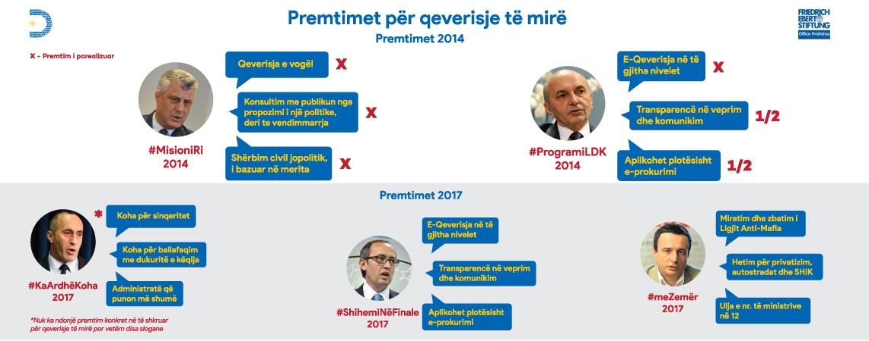 Democracy-Plus-Premtimet-Zgjedhore-Infografike